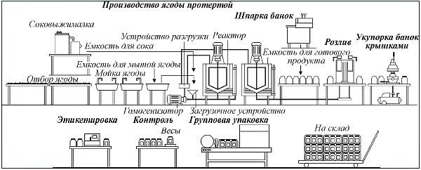 Фасовочно-Упаковочное
