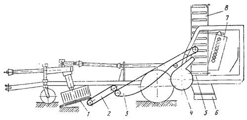 Схема лукоуборочной машины