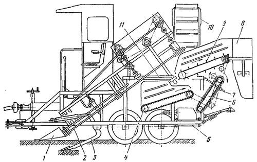 Схема машины ММТ-1: