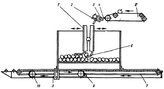 Схема укладочного устройства