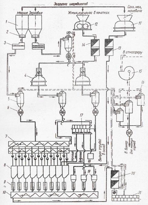 Технологическая схема МУКЗ-50: