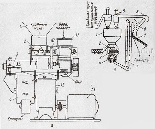 Пресс-гранулятор ОГМ-8 (а) и
