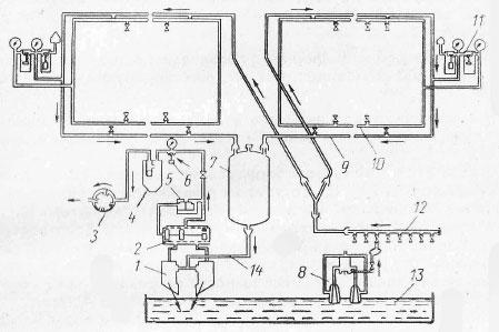 Схема циркуляционной промывки