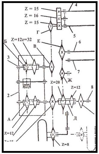 Схема механизма передач: